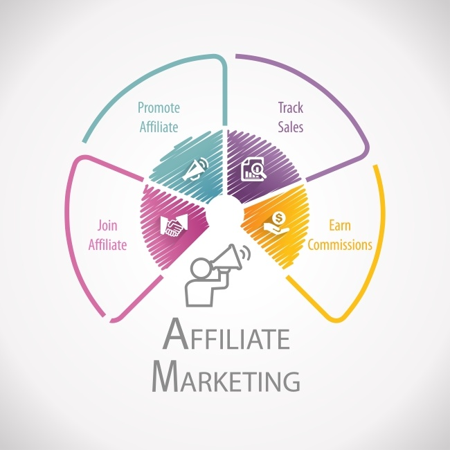 improving your affiliate marketing campaigns